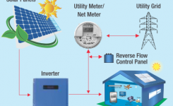 The NET METERING application process in Pakistan is digitalized