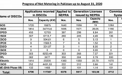 Progress of Net Metering in Pakistan upto August 31, 2020